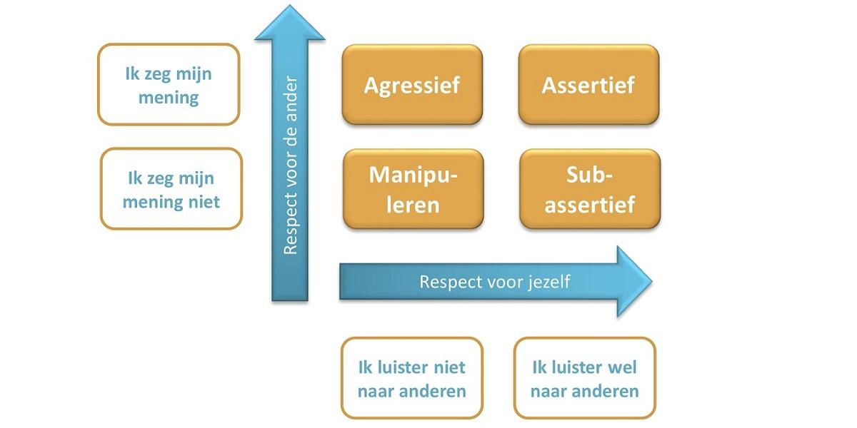subassertief,assertief, agressief, gedrag